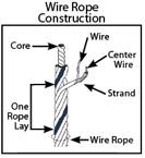 Lift-It | Single Body Wire Rope Slings | Wire Rope Slings
