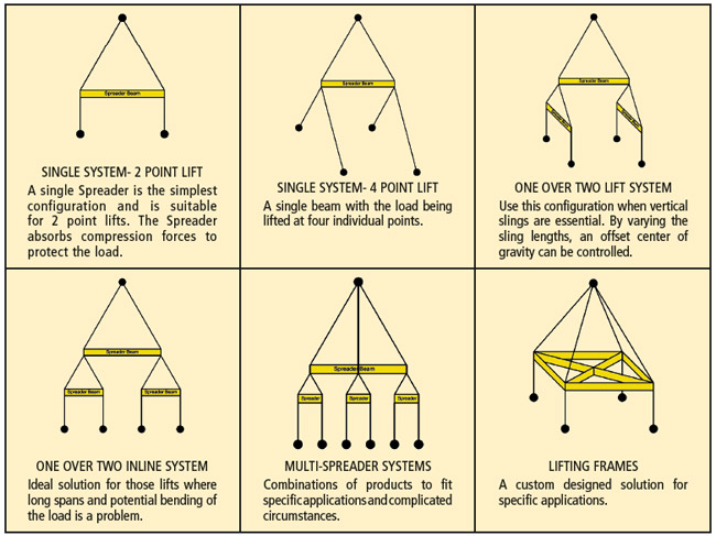 2 Point Lift Chain : Lift it manufacturing general information